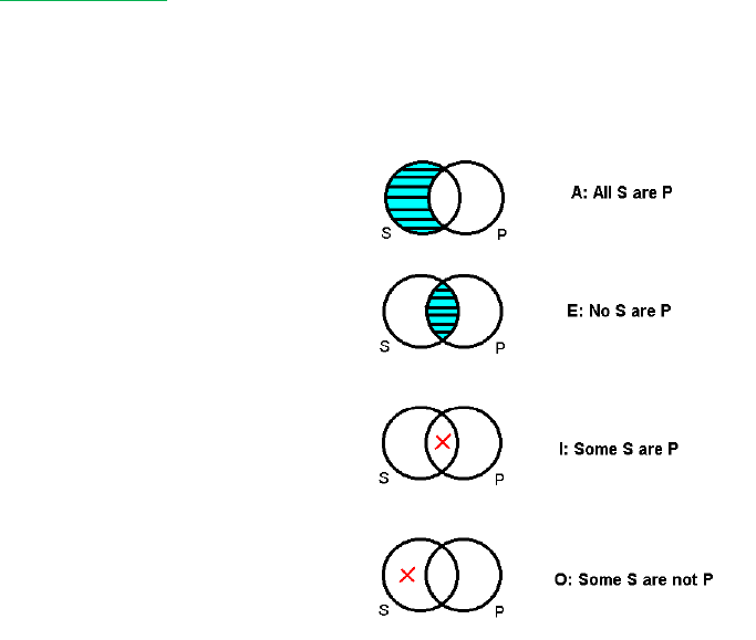 Phi 1101 Textbook Notes Fall 2014 Chapter 9 Venn Diagram